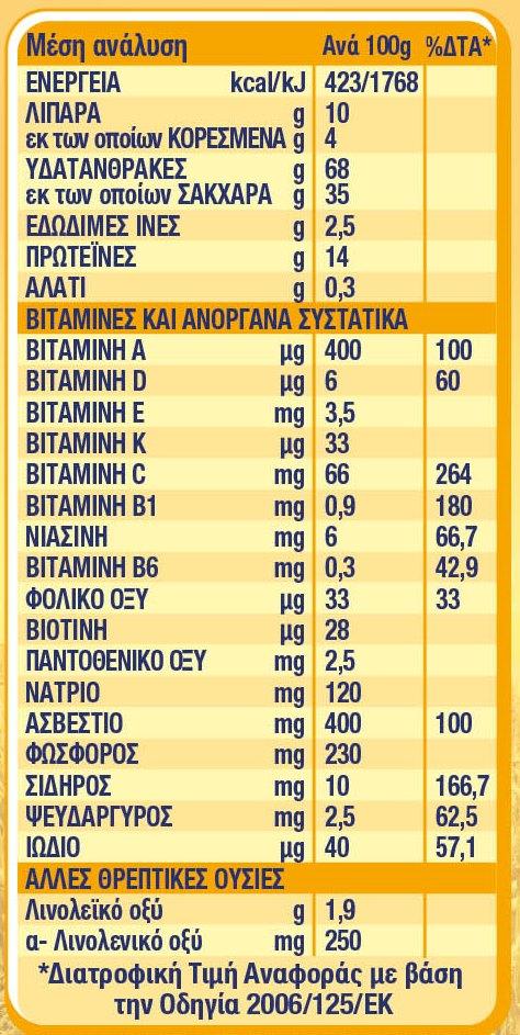 Nestle Φαριν Λακτε Βρεφική Κρέμα Δημητριακών με Γάλα 350g