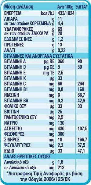 Nestle Βρεφική Κρέμα Ρυζάλευρο Βανίλια 350gr